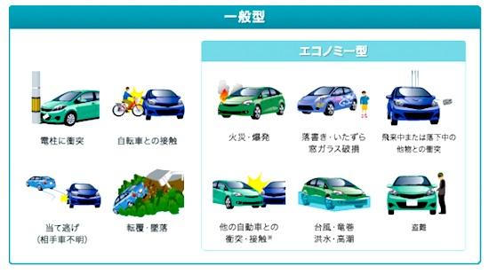 車両保険補償範囲